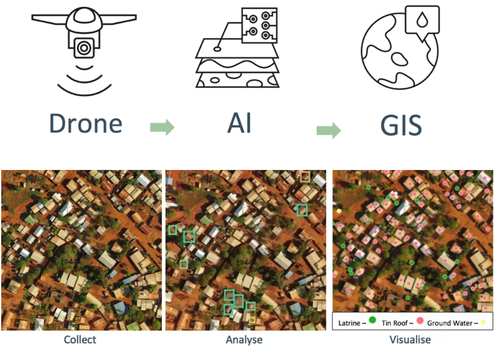 How Drones Are Revolutionizing GIS
